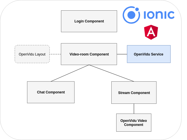 OpenVidu Documentation - openvidu-call-ionic